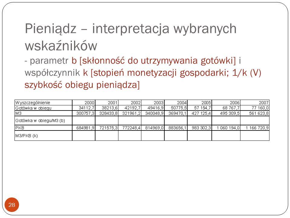 Pieniądz – interpretacja wybranych wskaźników - parametr b [skłonność do utrzymywania gotówki] i współczynnik k [stopień monetyzacji gospodarki; 1/k (V) szybkość obiegu pieniądza]